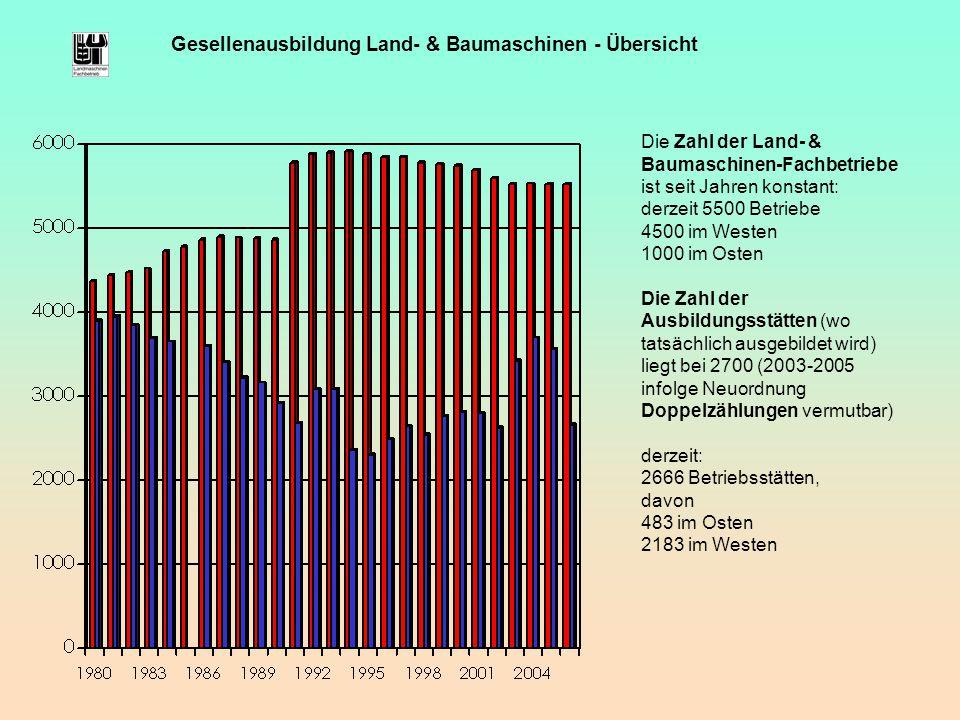 Gesellenausbildung Land- & Baumaschinen - Übersicht Die Zahl der Land- & Baumaschinen-Fachbetriebe ist seit Jahren konstant: derzeit 5500 Betriebe 450