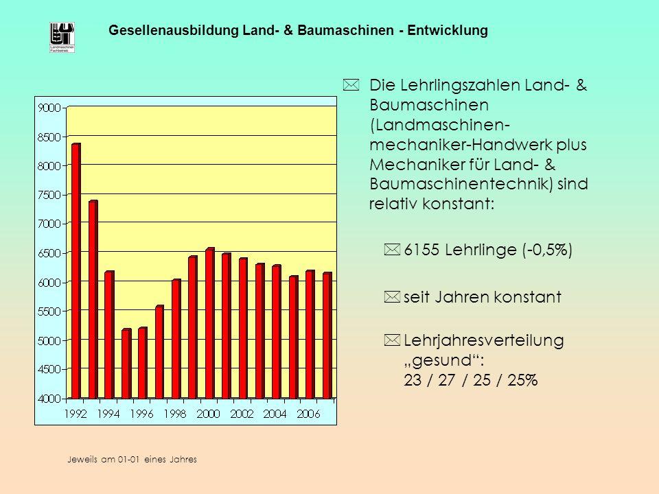 Jeweils am 01-01 eines Jahres Gesellenausbildung Land- & Baumaschinen - Entwicklung *Die Lehrlingszahlen Land- & Baumaschinen (Landmaschinen- mechanik