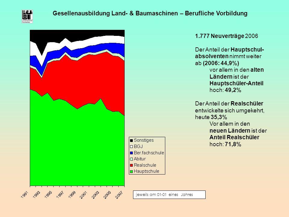 jeweils am 01-01 eines Jahres Gesellenausbildung Land- & Baumaschinen – Berufliche Vorbildung 1.777 Neuverträge 2006 Der Anteil der Hauptschul- absolv