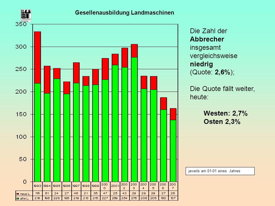 jeweils am 01-01 eines Jahres Gesellenausbildung Landmaschinen Die Zahl der Abbrecher insgesamt vergleichsweise niedrig (Quote: 2,6%); Die Quote fällt