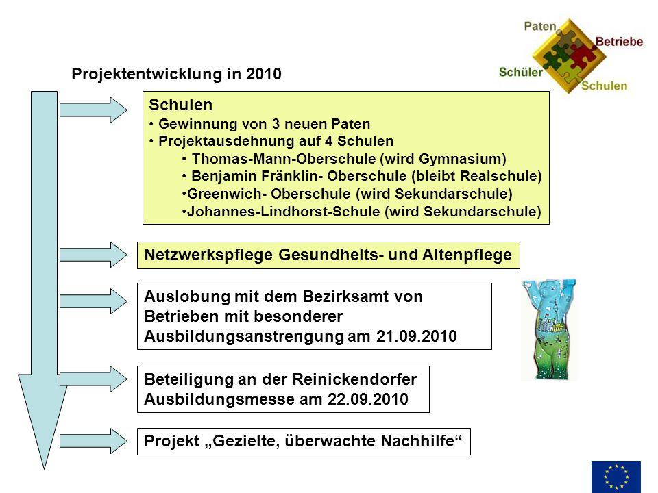 Projektentwicklung in 2010 Schulen Gewinnung von 3 neuen Paten Projektausdehnung auf 4 Schulen Thomas-Mann-Oberschule (wird Gymnasium) Benjamin Fränkl