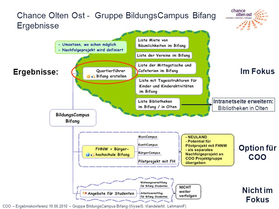 COO – Ergebniskonferenz 19.06.2010 – Gruppe BildungsCampus Bifang (WyserS, WandelerM, LehmannF) Chance Olten Ost - Gruppe BildungsCampus Bifang Ergebn