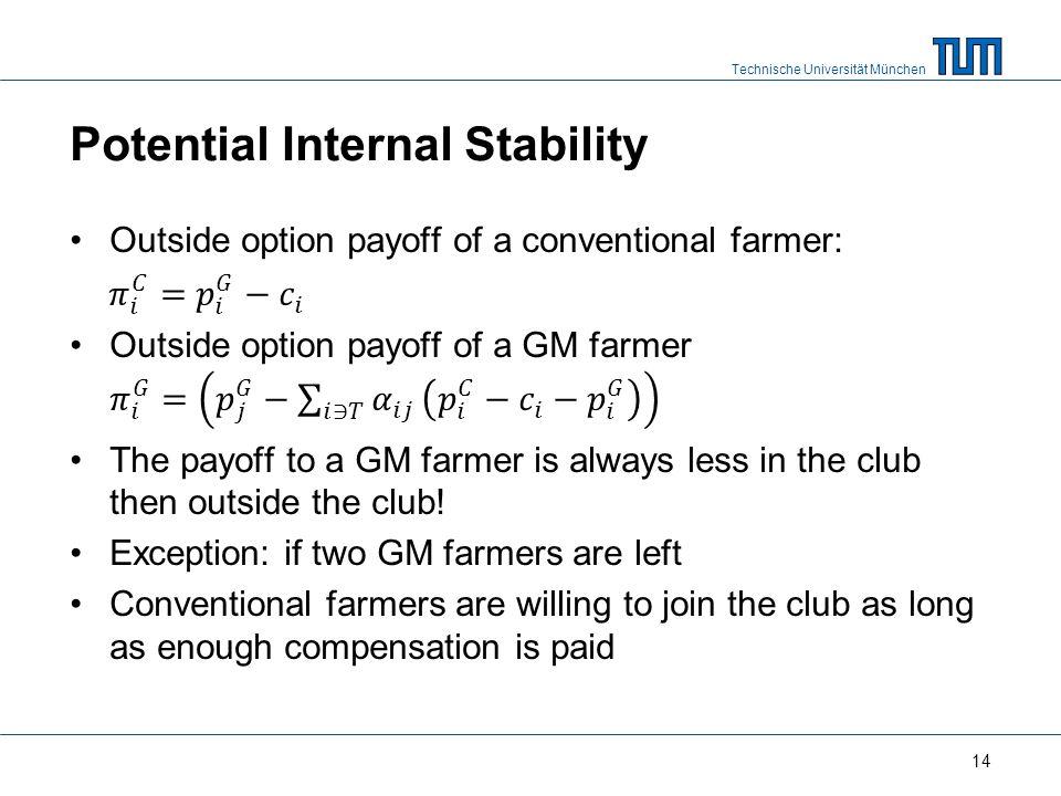 Technische Universität München Potential Internal Stability 14