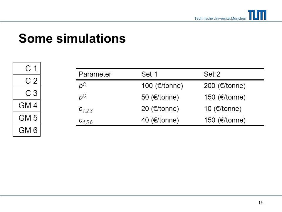 Technische Universität München Some simulations 15 C 1 C 2 C 3 GM 4 GM 5 GM 6 ParameterSet 1Set 2 pCpC 100 (/tonne)200 (/tonne) pGpG 50 (/tonne)150 (/tonne) c 1,2,3 20 (/tonne)10 (/tonne) c 4,5,6 40 (/tonne)150 (/tonne)