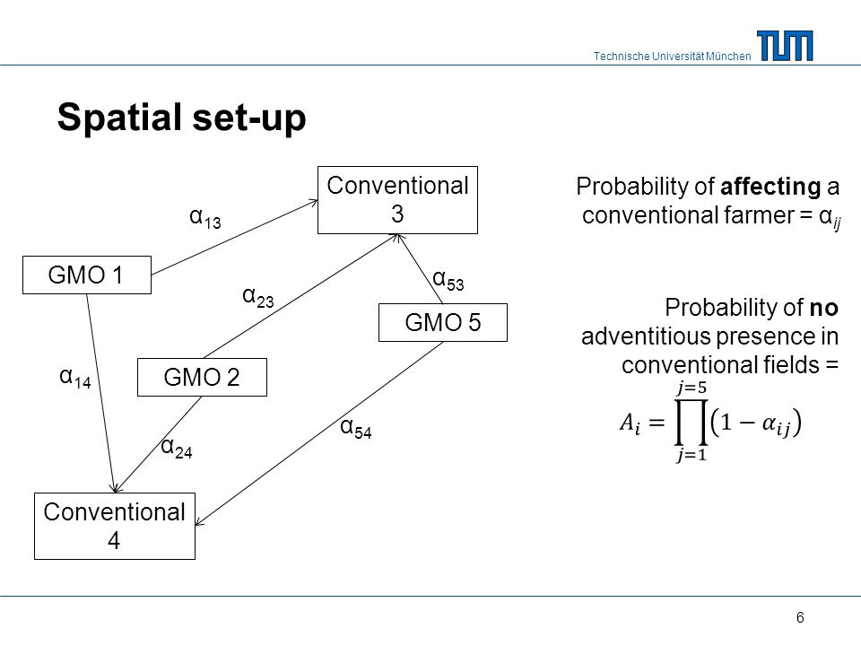 Technische Universität München Spatial set-up 6 GMO 1 GMO 2 Conventional 3 Conventional 4 GMO 5 α 13 α 53 α 24 α 23 α 14 α 54 Probability of affecting a conventional farmer = α ij