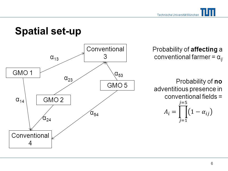 Technische Universität München Spatial set-up 6 GMO 1 GMO 2 Conventional 3 Conventional 4 GMO 5 α 13 α 53 α 24 α 23 α 14 α 54 Probability of affecting