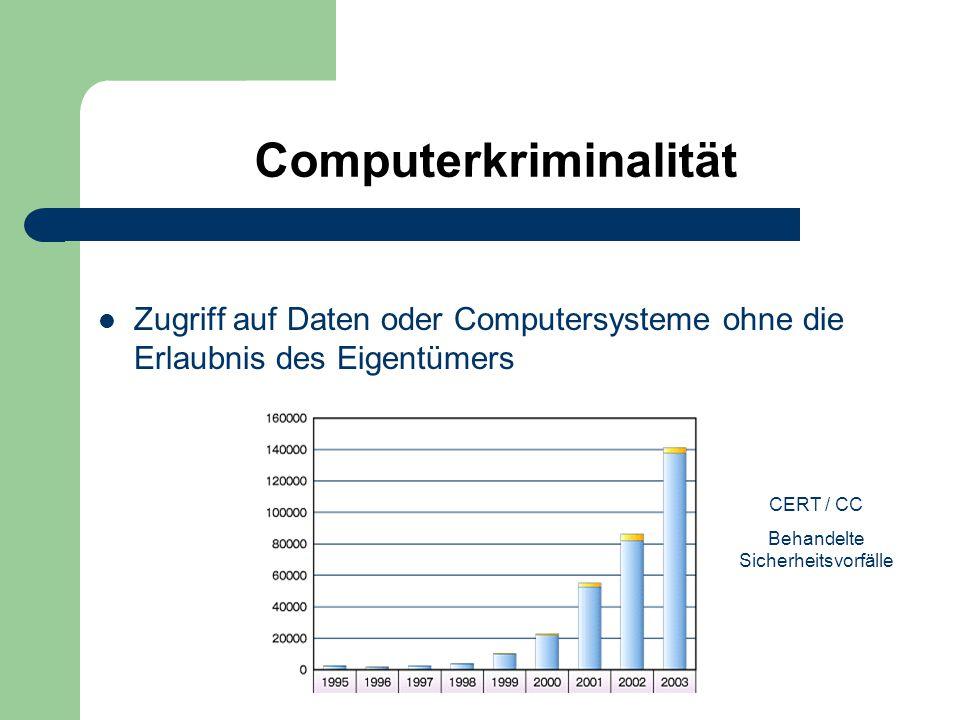 Computerkriminalität Zugriff auf Daten oder Computersysteme ohne die Erlaubnis des Eigentümers CERT / CC Behandelte Sicherheitsvorfälle