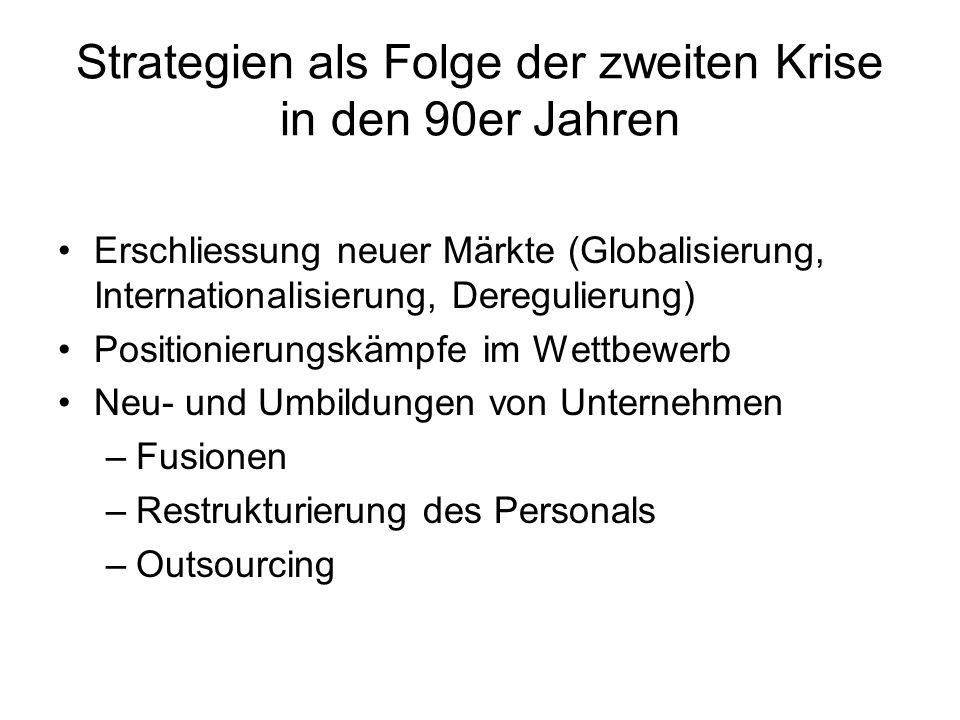 Strategien als Folge der zweiten Krise in den 90er Jahren Erschliessung neuer Märkte (Globalisierung, Internationalisierung, Deregulierung) Positionierungskämpfe im Wettbewerb Neu- und Umbildungen von Unternehmen –Fusionen –Restrukturierung des Personals –Outsourcing