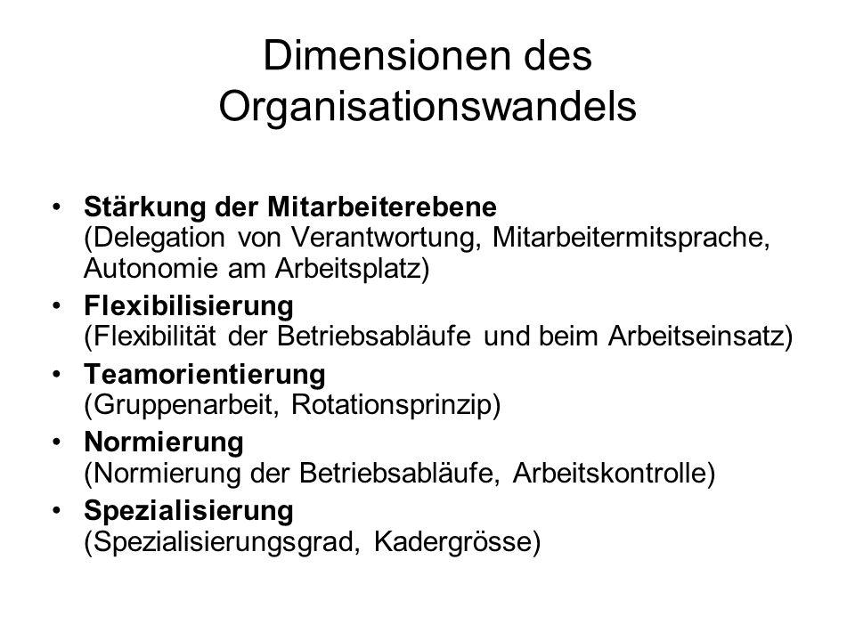 Dimensionen des Organisationswandels Stärkung der Mitarbeiterebene (Delegation von Verantwortung, Mitarbeitermitsprache, Autonomie am Arbeitsplatz) Flexibilisierung (Flexibilität der Betriebsabläufe und beim Arbeitseinsatz) Teamorientierung (Gruppenarbeit, Rotationsprinzip) Normierung (Normierung der Betriebsabläufe, Arbeitskontrolle) Spezialisierung (Spezialisierungsgrad, Kadergrösse)