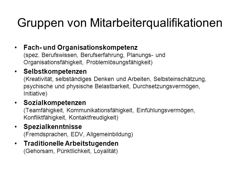 Gruppen von Mitarbeiterqualifikationen Fach- und Organisationskompetenz (spez.