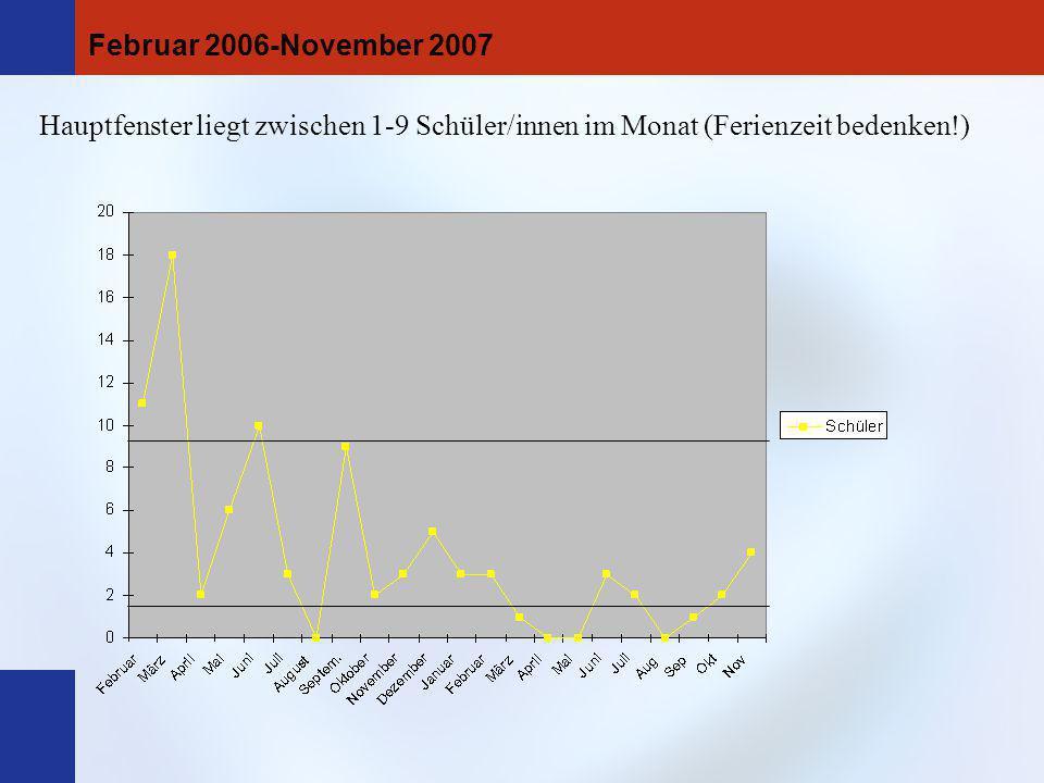 Hauptfenster liegt zwischen 1-9 Schüler/innen im Monat (Ferienzeit bedenken!) Februar 2006-November 2007