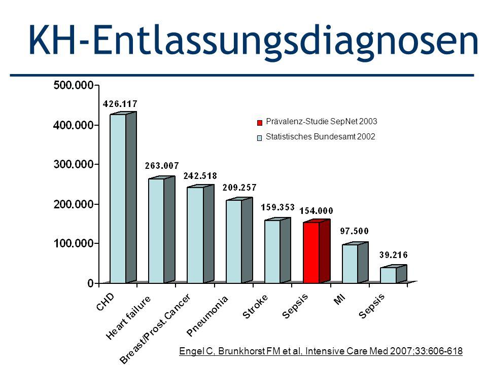 Statistisches Bundesamt 2002 Prävalenz-Studie SepNet 2003 KH-Entlassungsdiagnosen Engel C, Brunkhorst FM et al, Intensive Care Med 2007;33:606-618