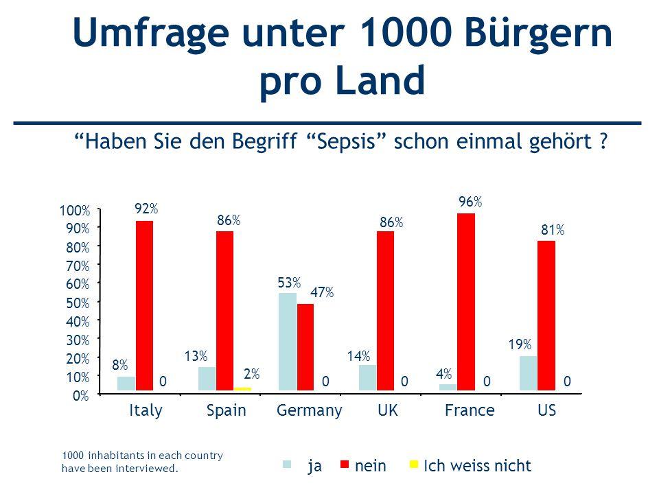 Haben Sie den Begriff Sepsis schon einmal gehört ? Umfrage unter 1000 Bürgern pro Land 8% 92% 0 13% 86% 2% 53% 47% 0 14% 86% 0 4% 96% 0 19% 81% 0 0% 1