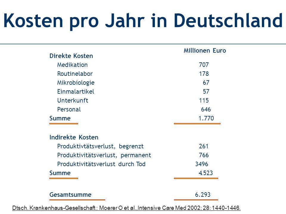 Kosten pro Jahr in Deutschland Millionen Euro Direkte Kosten Medikation 707 Routinelabor 178 Mikrobiologie 67 Einmalartikel 57 Unterkunft 115 Personal