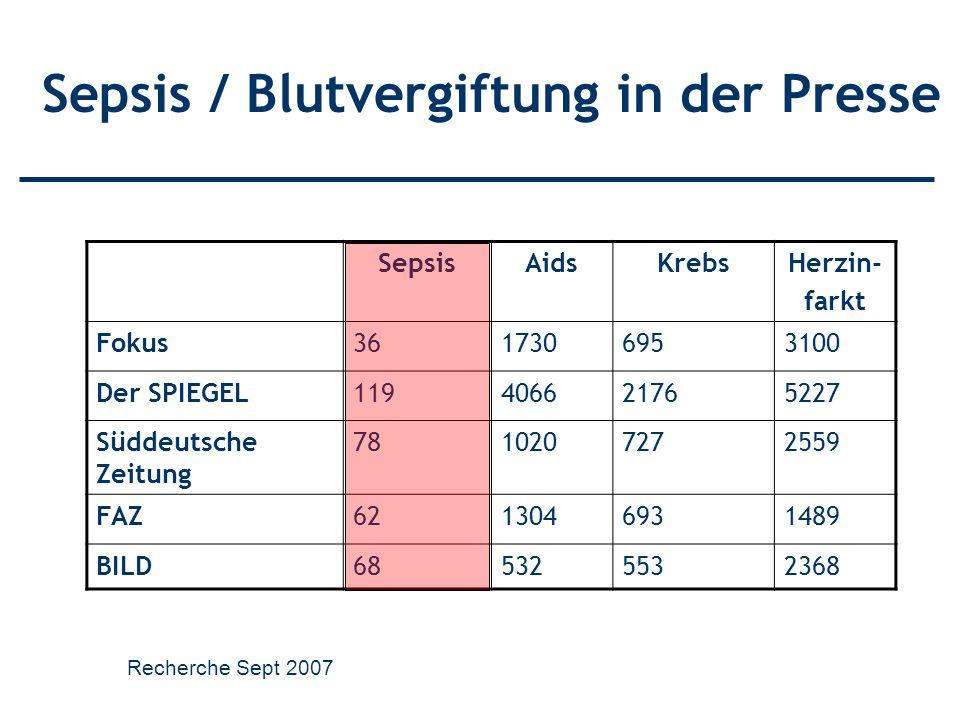 SepsisAidsKrebsHerzin- farkt Fokus3617306953100 Der SPIEGEL119406621765227 Süddeutsche Zeitung 7810207272559 FAZ6213046931489 BILD685325532368 Sepsis