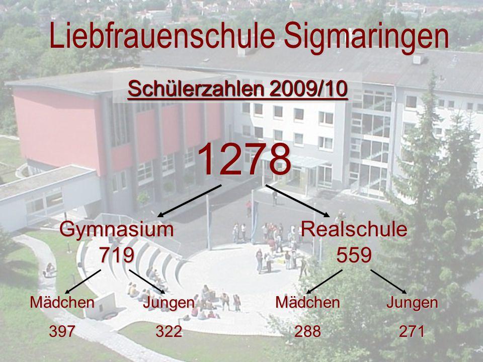 Schülerzahlen 2009/10 1278 Gymnasium 719 Realschule 559 Mädchen397Jungen322Jungen271Mädchen288