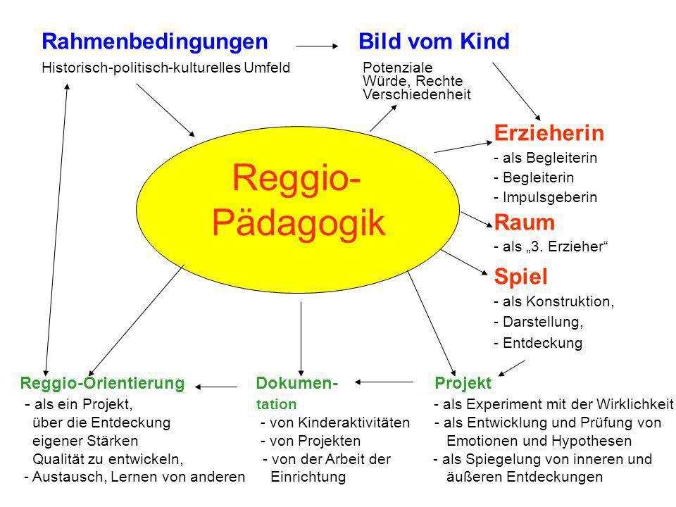 Reggio- Pädagogik Rahmenbedingungen Bild vom Kind Historisch-politisch-kulturelles Umfeld Potenziale Würde, Rechte Verschiedenheit Erzieherin - als Be