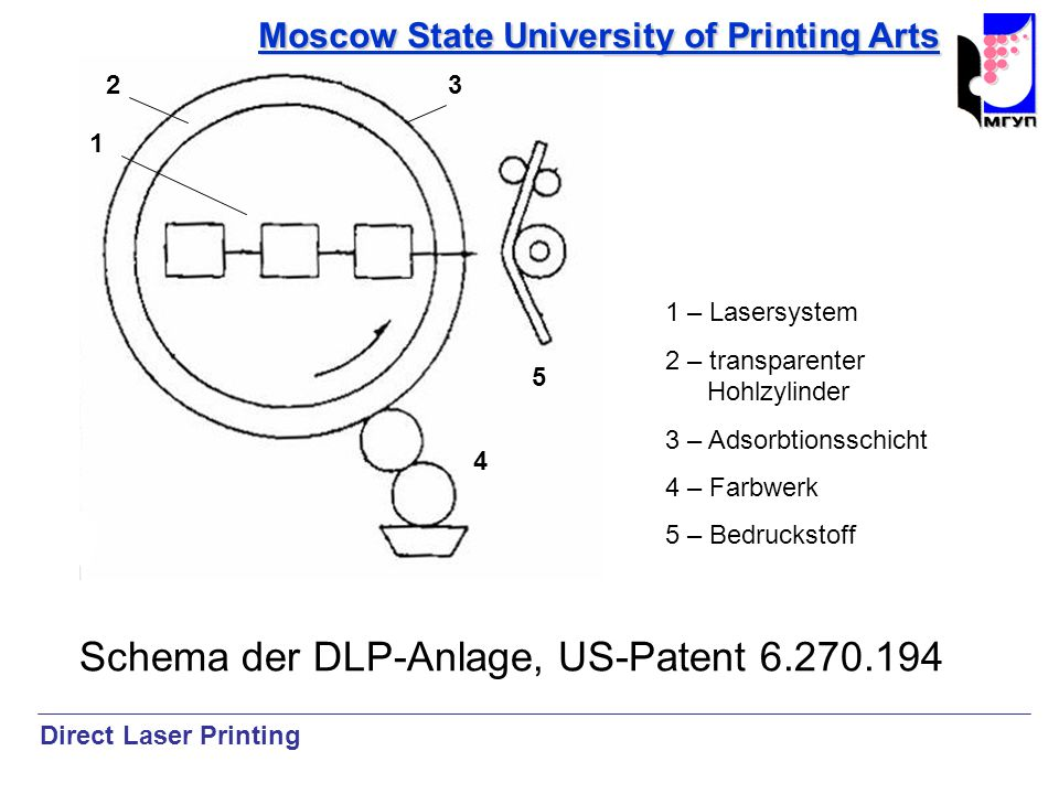 Moscow State University of Printing Arts Schema der DLP-Anlage, US-Patent 6.270.194 Direct Laser Printing 1 – Lasersystem 2 – transparenter Hohlzylinder 3 – Adsorbtionsschicht 4 – Farbwerk 5 – Bedruckstoff 1 23 4 5