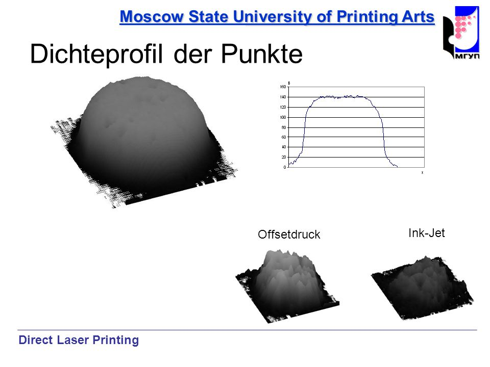Moscow State University of Printing Arts Offsetdruck Ink-Jet Direct Laser Printing Dichteprofil der Punkte
