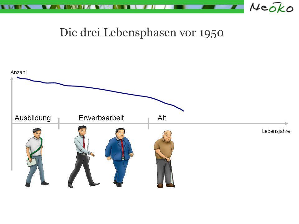 Die drei Lebensphasen vor 1950 Lebensjahre Ausbildung Erwerbsarbeit Alt Anzahl