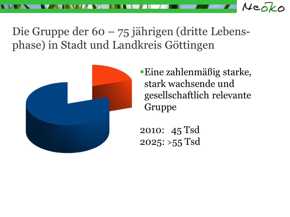 Die Gruppe der 60 – 75 jährigen (dritte Lebens- phase) in Stadt und Landkreis Göttingen Eine zahlenmäßig starke, stark wachsende und gesellschaftlich relevante Gruppe 2010: 45 Tsd 2025: > 55 Tsd