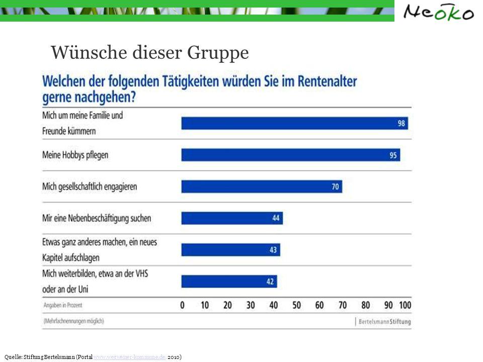Wünsche dieser Gruppe Quelle: Stiftung Bertelsmann (Portal www.wegweiser-kommune.de, 2010)www.wegweiser-kommune.de