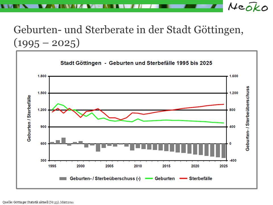 Die demografische Entwicklung in der Stadt Göttingen (2010 – 2025) Studenten ohne