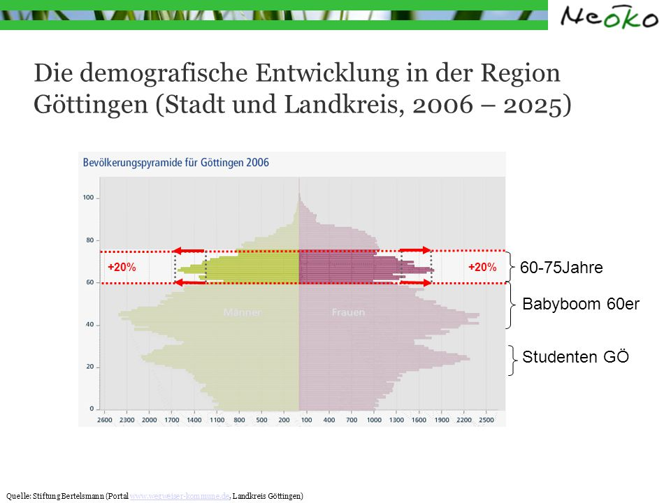 Zahlen für die Region Göttingen (Stadt und Landkreis, 2010) Der Anteil der Bevölkerungsgruppe 60 - 75 Jahre (im Ruhestand oder kurz davor) beträgt 17% Das sind in Stadt und Land Göttingen 45 Tsd.