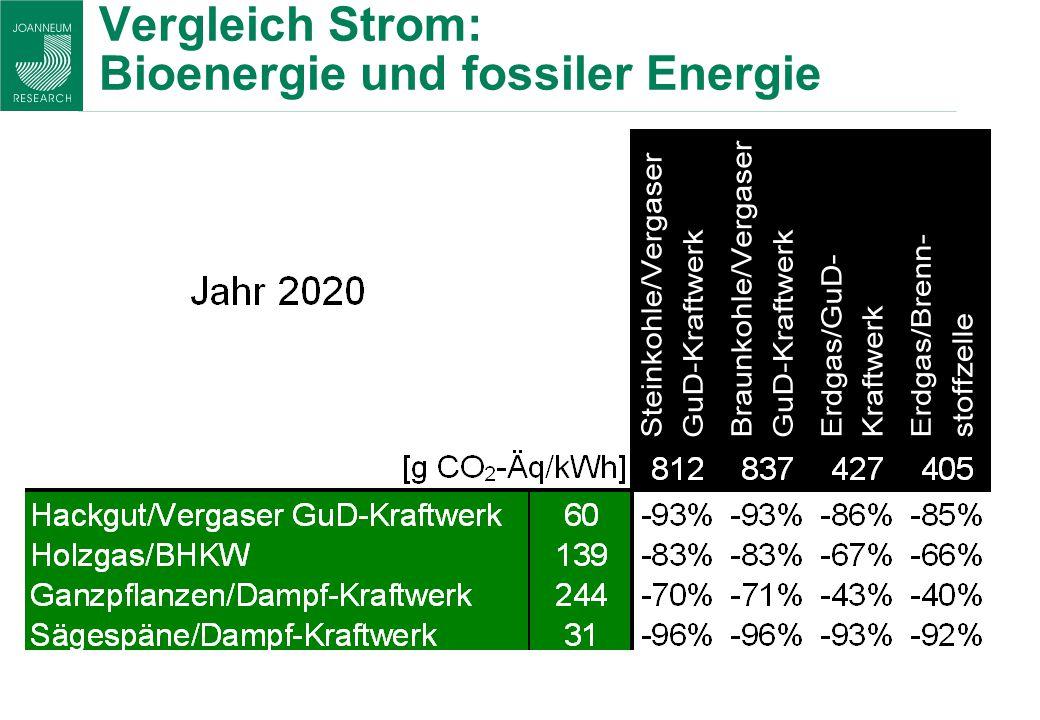 Vergleich Strom: Bioenergie und fossiler Energie *