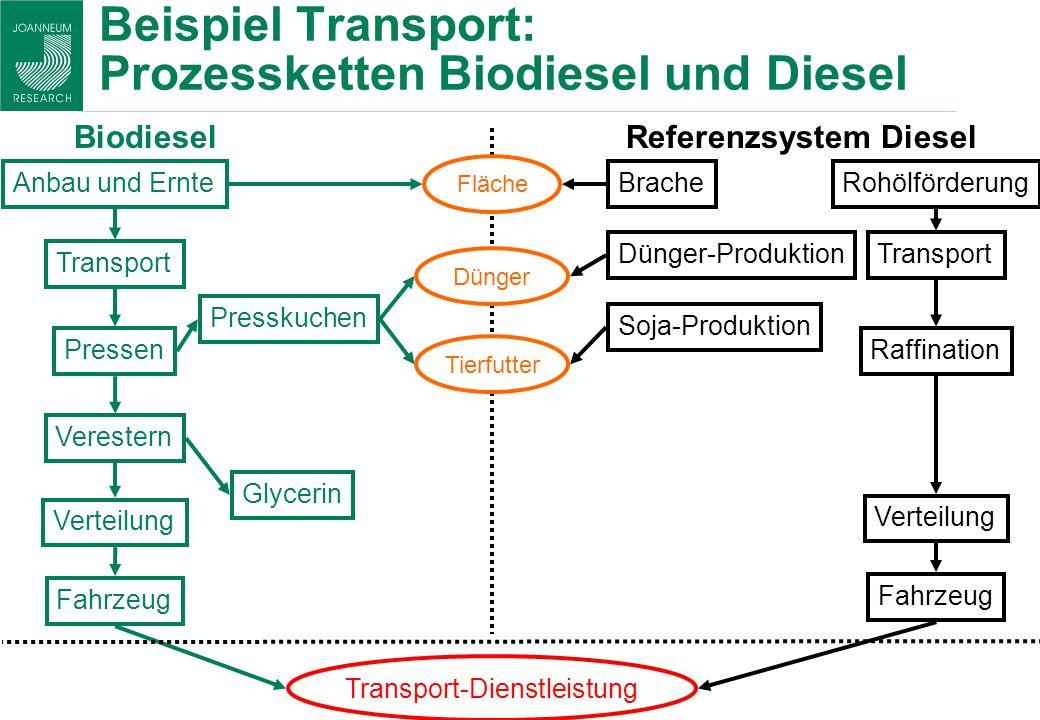Beispiel Transport: Prozessketten Biodiesel und Diesel Anbau und Ernte Transport Verestern Pressen Verteilung Fahrzeug Transport-Dienstleistung Biodie