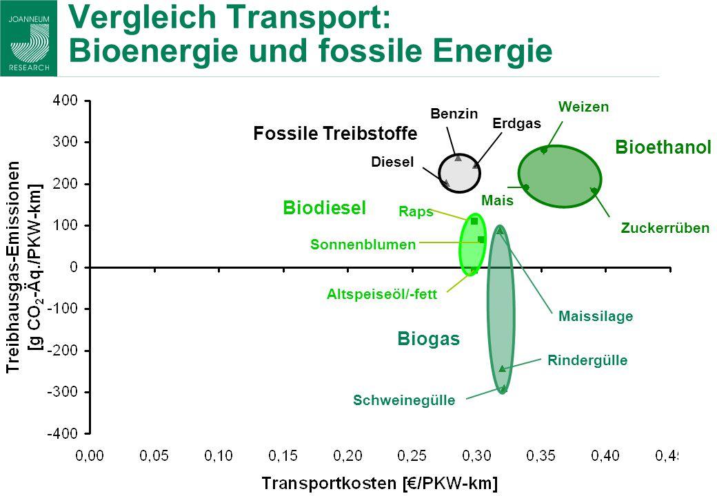 Vergleich Transport: Bioenergie und fossile Energie Fossile Treibstoffe Maissilage Bioethanol Biodiesel Erdgas Diesel Benzin Raps Altspeiseöl/-fett So