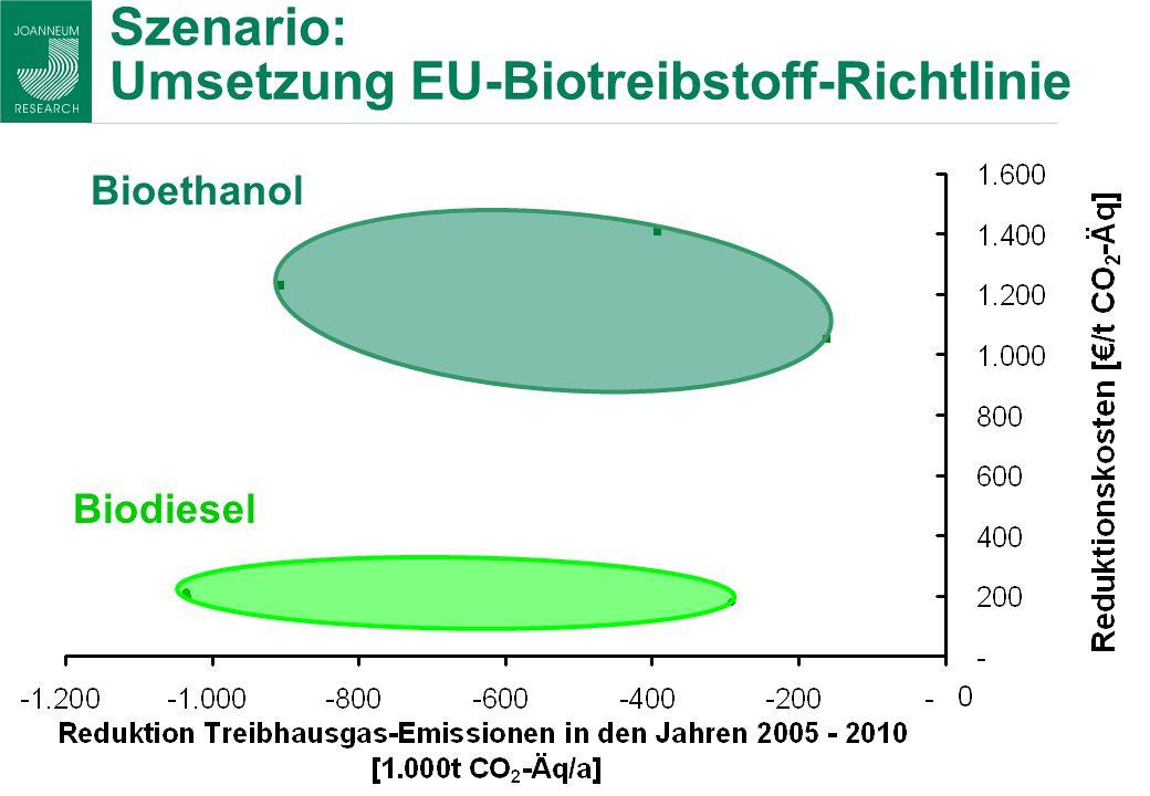 Szenario: Umsetzung EU-Biotreibstoff-Richtlinie Bioethanol Biodiesel