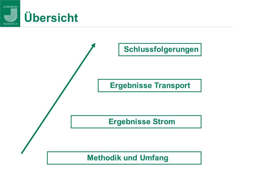 Übersicht Ergebnisse Strom Methodik und Umfang Schlussfolgerungen Ergebnisse Transport