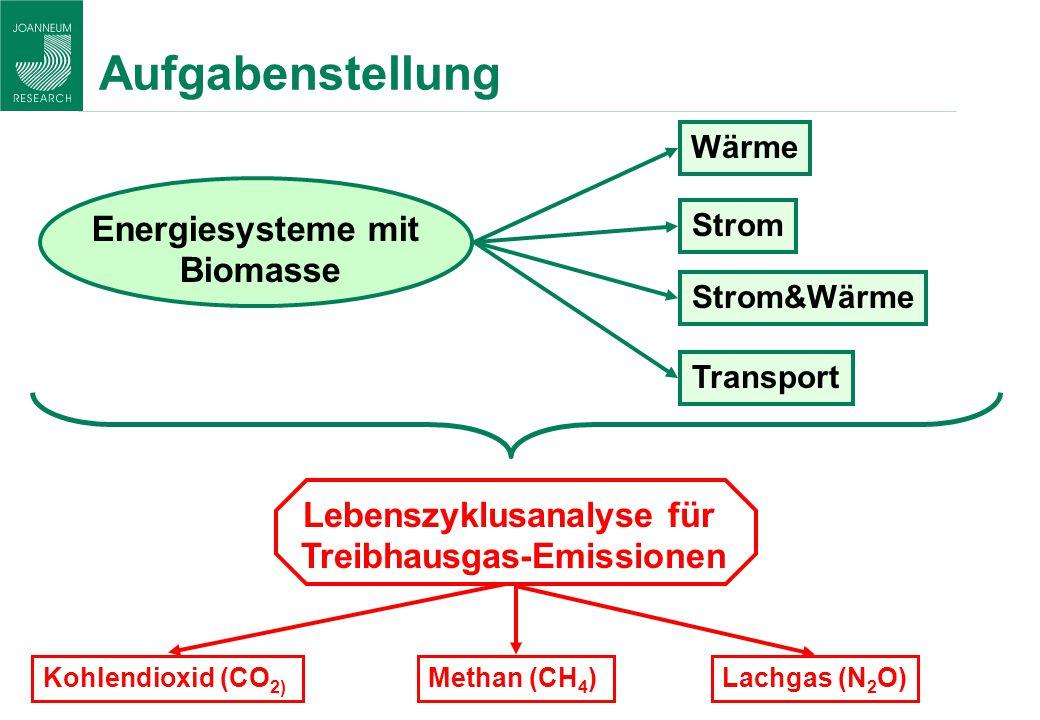 Aufgabenstellung Wärme Transport Strom Energiesysteme mit Biomasse Lebenszyklusanalyse für Treibhausgas-Emissionen Kohlendioxid (CO 2) Methan (CH 4 )L