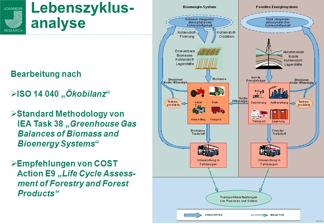 Lebenszyklus- analyse Bearbeitung nach ISO 14 040 Ökobilanz Standard Methodology von IEA Task 38 Greenhouse Gas Balances of Biomass and Bioenergy Systems Empfehlungen von COST Action E9 Life Cycle Assess- ment of Forestry and Forest Products