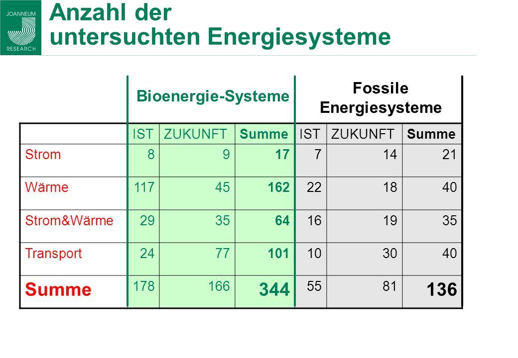 Anzahl der untersuchten Energiesysteme ISTZUKUNFTSummeISTZUKUNFTSumme Strom891771421 Wärme11745162221840 Strom&Wärme293564161935 Transport247710110304