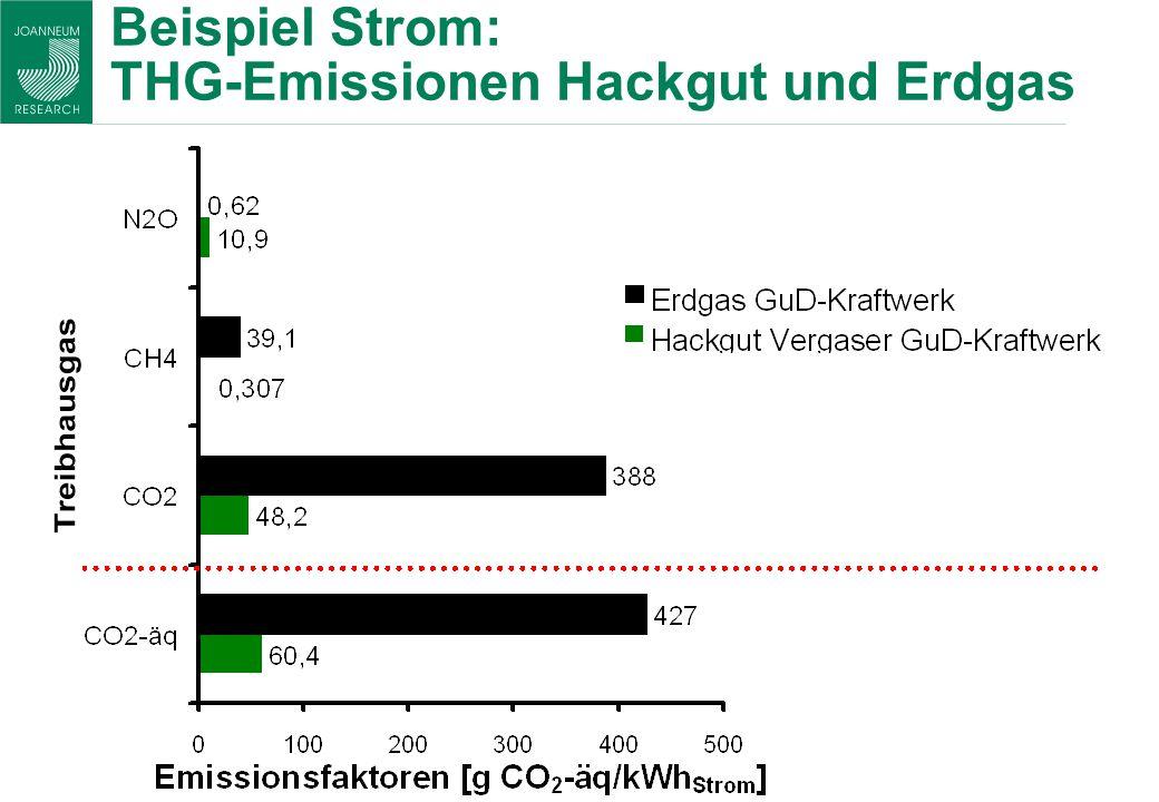 Beispiel Strom: THG-Emissionen Hackgut und Erdgas