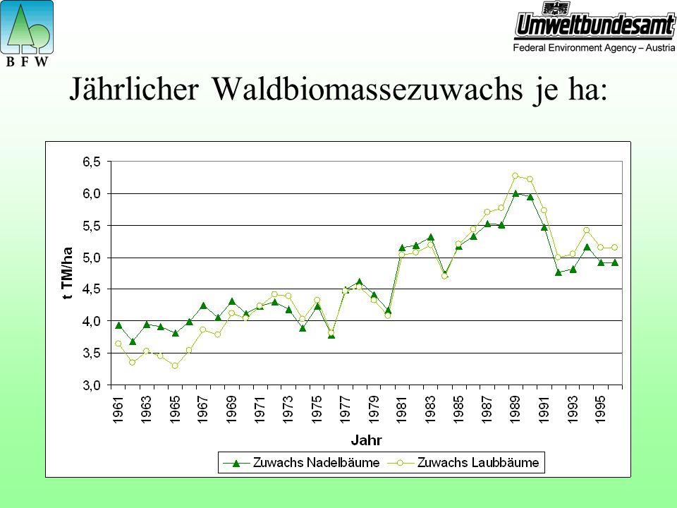 Jährlicher Waldbiomassezuwachs je ha: