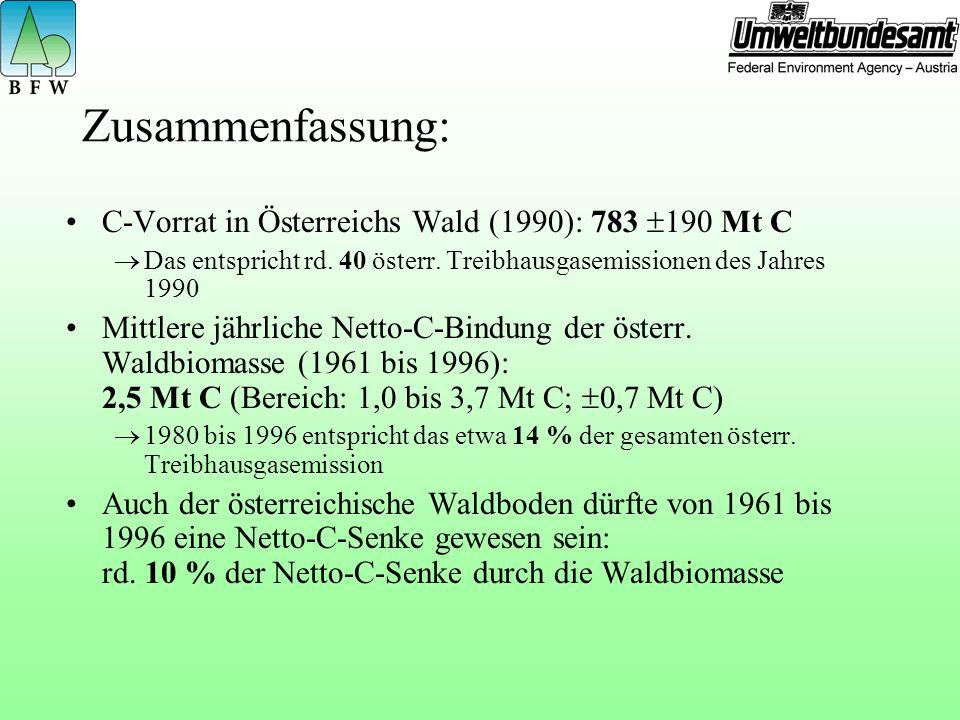 Zusammenfassung: C-Vorrat in Österreichs Wald (1990): 783 190 Mt C Das entspricht rd.