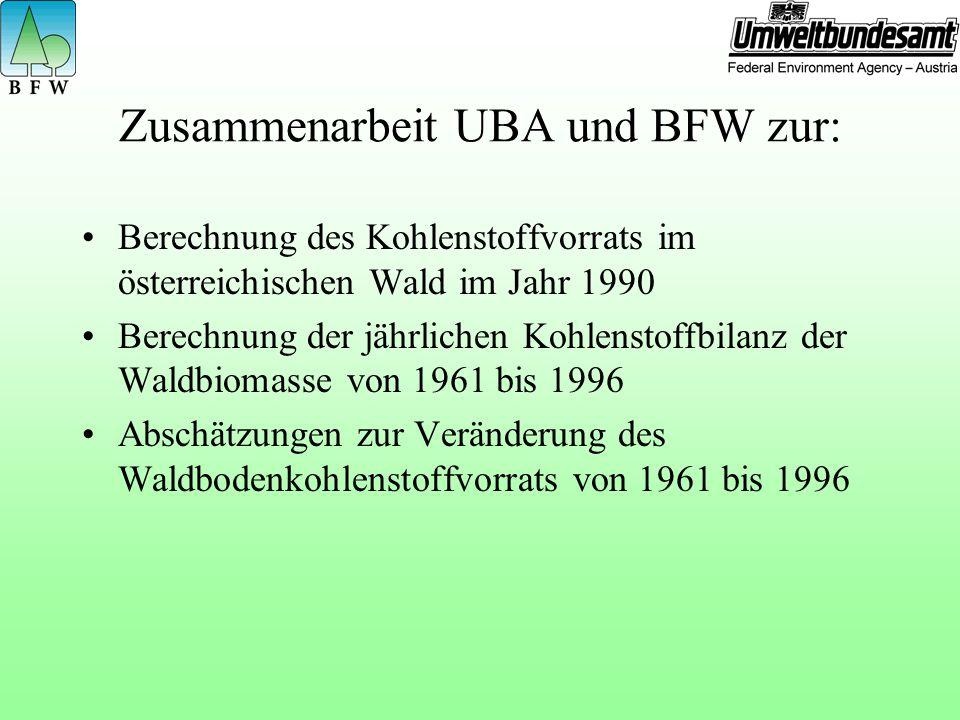 Zusammenarbeit UBA und BFW zur: Berechnung des Kohlenstoffvorrats im österreichischen Wald im Jahr 1990 Berechnung der jährlichen Kohlenstoffbilanz der Waldbiomasse von 1961 bis 1996 Abschätzungen zur Veränderung des Waldbodenkohlenstoffvorrats von 1961 bis 1996