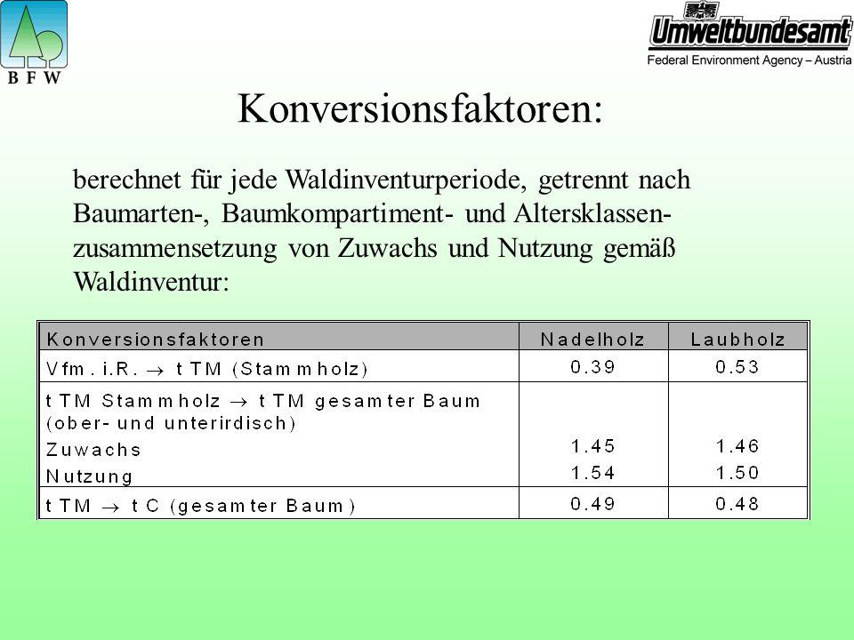 Konversionsfaktoren: berechnet für jede Waldinventurperiode, getrennt nach Baumarten-, Baumkompartiment- und Altersklassen- zusammensetzung von Zuwachs und Nutzung gemäß Waldinventur: