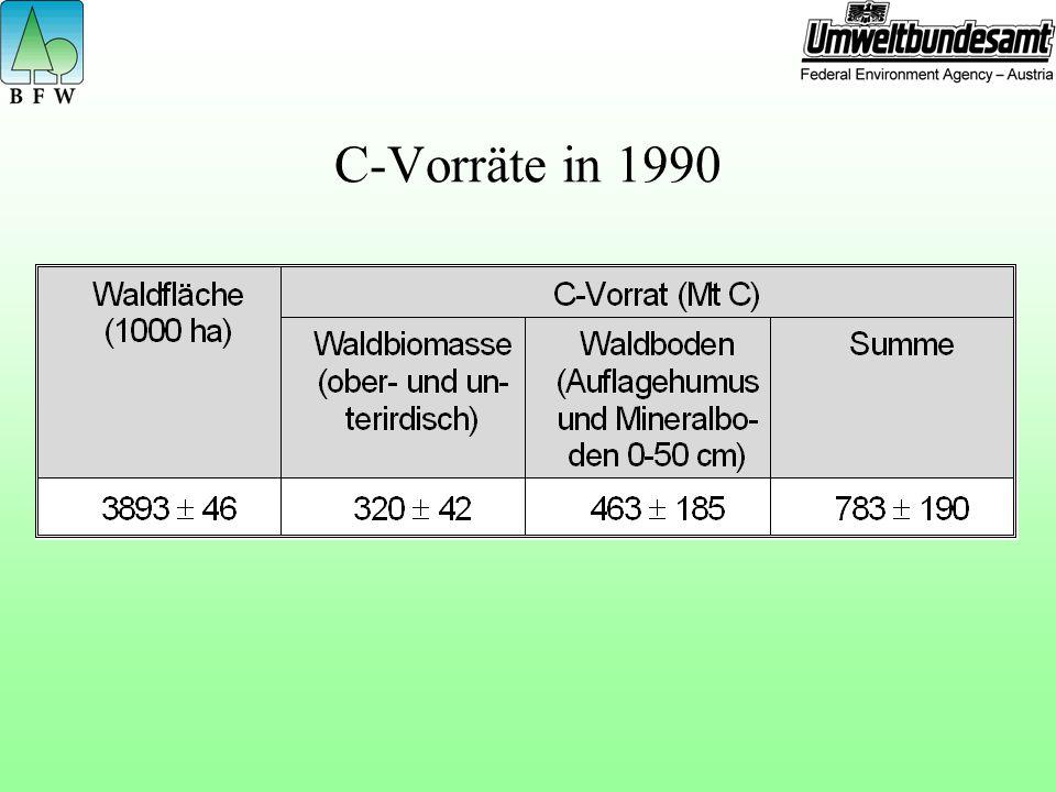 C-Vorräte in 1990
