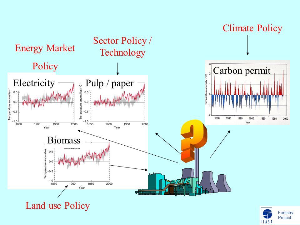 Forestry Project Situation Biomassebasierte Negative Emissions technologien sind noch nicht kompetitiv Hauptgruende: –Limitierte Scalenertraege –Technologisches Lernen