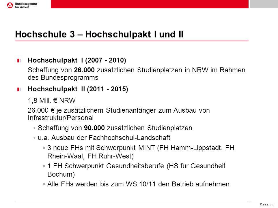 Seite 11 Hochschule 3 – Hochschulpakt I und II Hochschulpakt I (2007 - 2010) Schaffung von 26.000 zusätzlichen Studienplätzen in NRW im Rahmen des Bun
