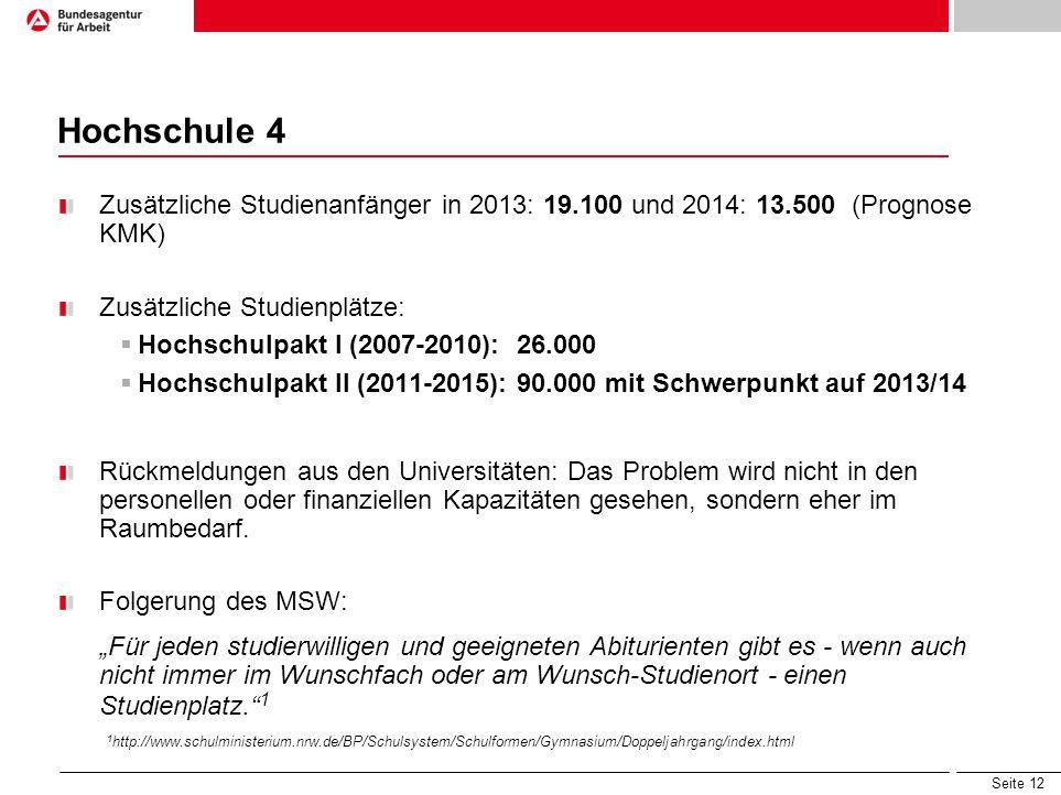 Seite 12 Hochschule 4 Zusätzliche Studienanfänger in 2013: 19.100 und 2014: 13.500 (Prognose KMK) Zusätzliche Studienplätze: Hochschulpakt I (2007-201