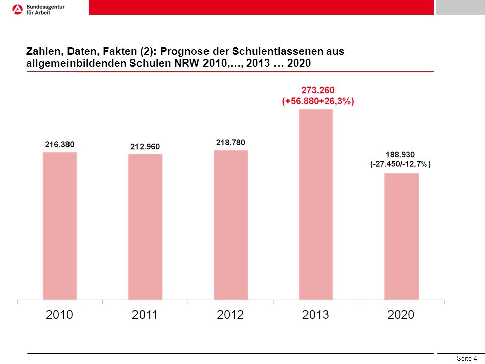 Seite 4 Zahlen, Daten, Fakten (2): Prognose der Schulentlassenen aus allgemeinbildenden Schulen NRW 2010,…, 2013 … 2020