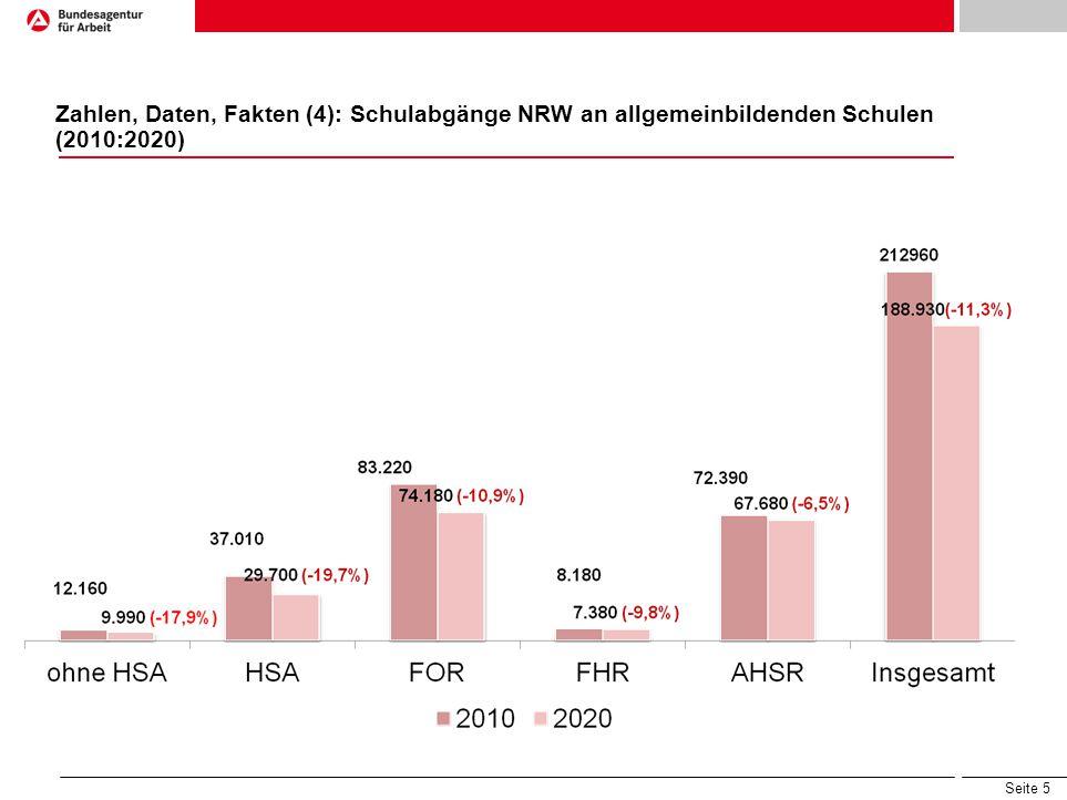 Seite 5 Zahlen, Daten, Fakten (4): Schulabgänge NRW an allgemeinbildenden Schulen (2010:2020)