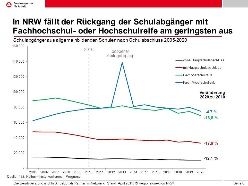 Seite 6 2010 In NRW fällt der Rückgang der Schulabgänger mit Fachhochschul- oder Hochschulreife am geringsten aus Die Berufsberatung und ihr Angebot a