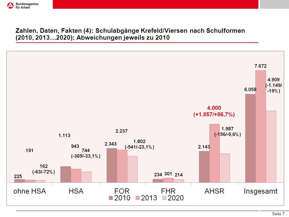 Seite 7 Zahlen, Daten, Fakten (4): Schulabgänge Krefeld/Viersen nach Schulformen (2010, 2013…2020); Abweichungen jeweils zu 2010
