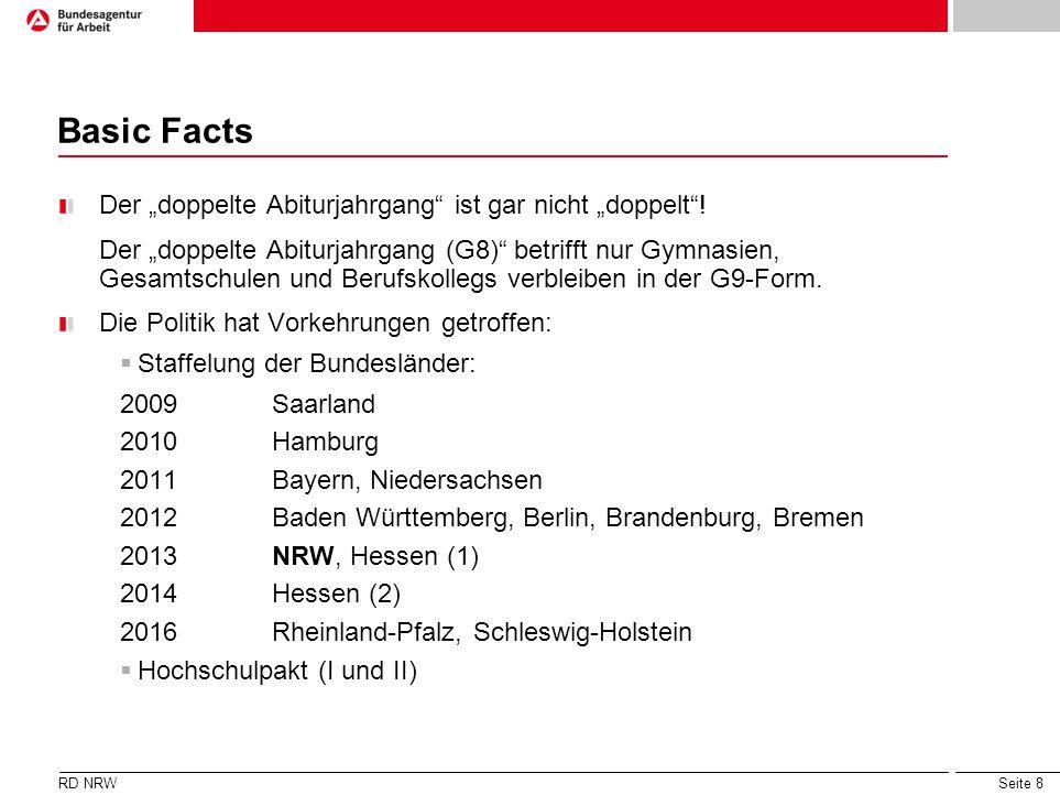Seite 8 Basic Facts Der doppelte Abiturjahrgang ist gar nicht doppelt! Der doppelte Abiturjahrgang (G8) betrifft nur Gymnasien, Gesamtschulen und Beru